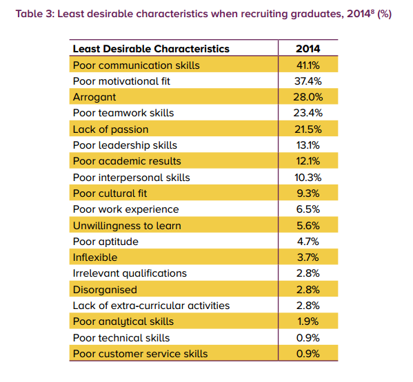 Least desirable characteristics when recruiting graduates
