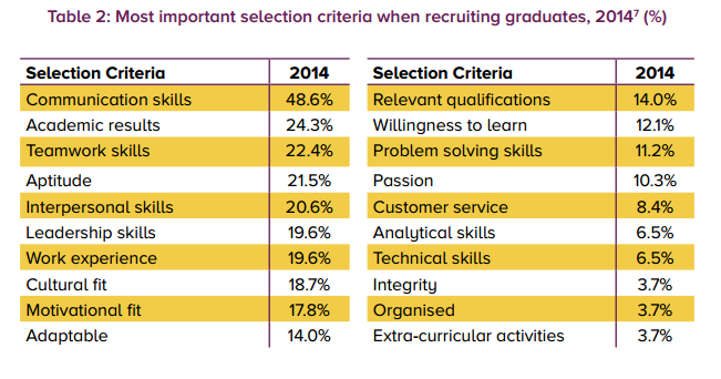 Most important selection criteria when recruiting graduates
